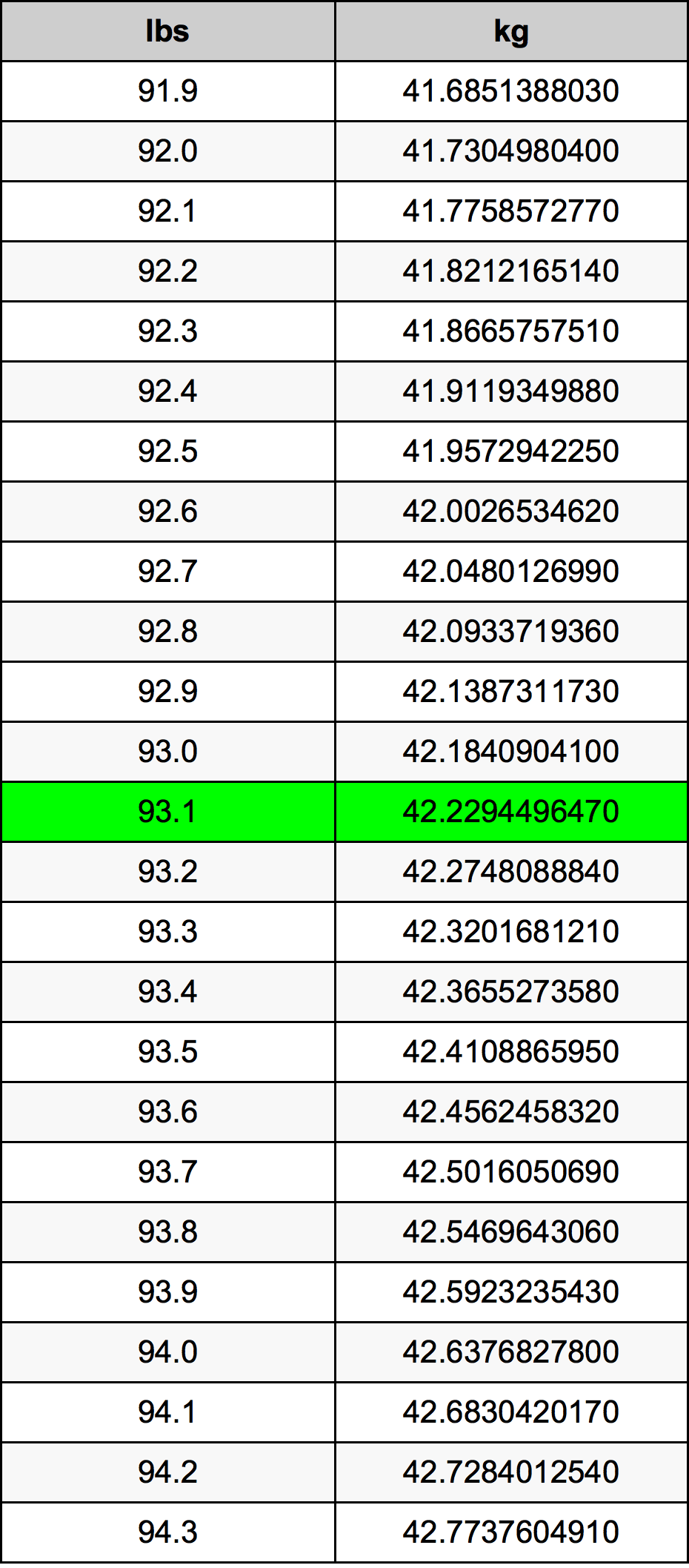 93.1 Pond Omskakelingstabel