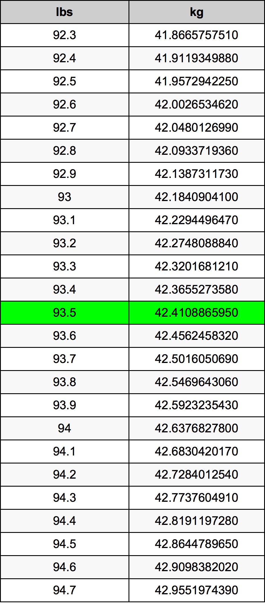 93.5 Libra převodní tabulka