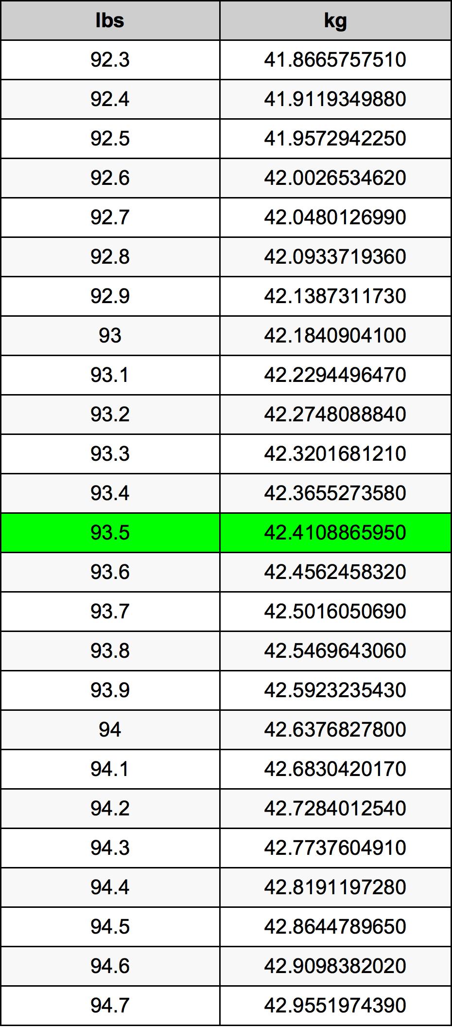 93.5 Pond Omskakelingstabel
