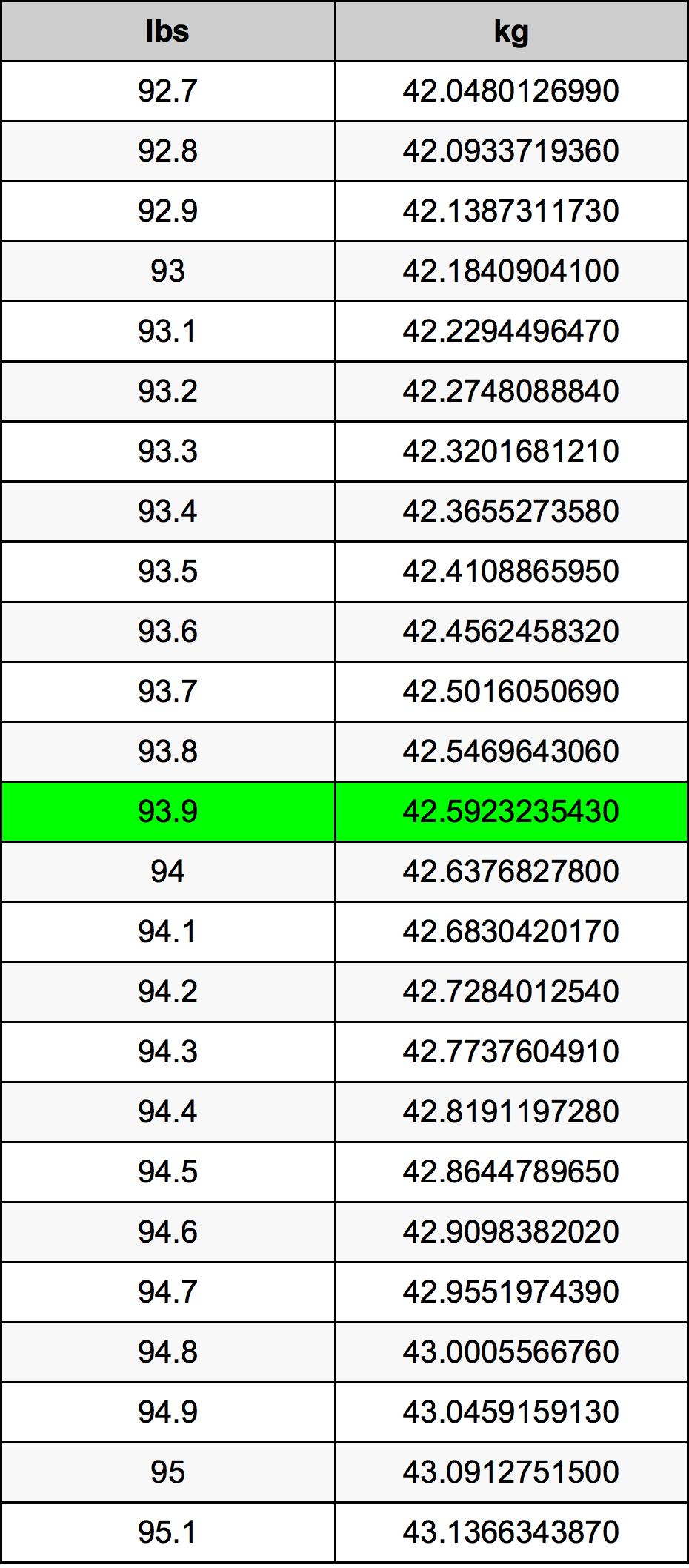 93.9 Libbra tabella di conversione