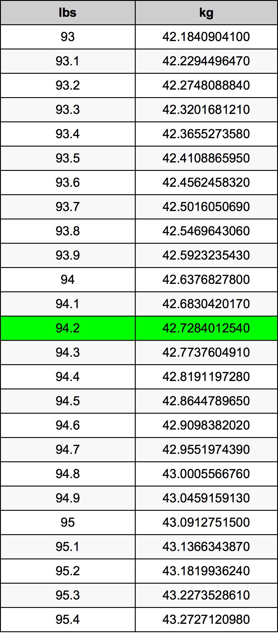 94.2 Pund konverteringstabell