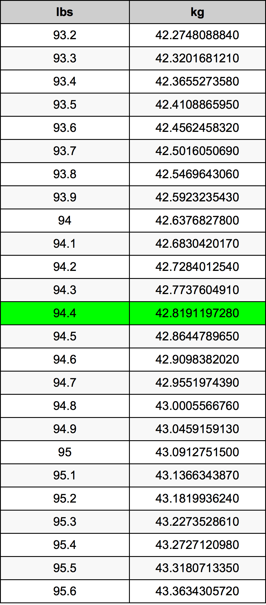 94.4 Libra Tabla de conversión
