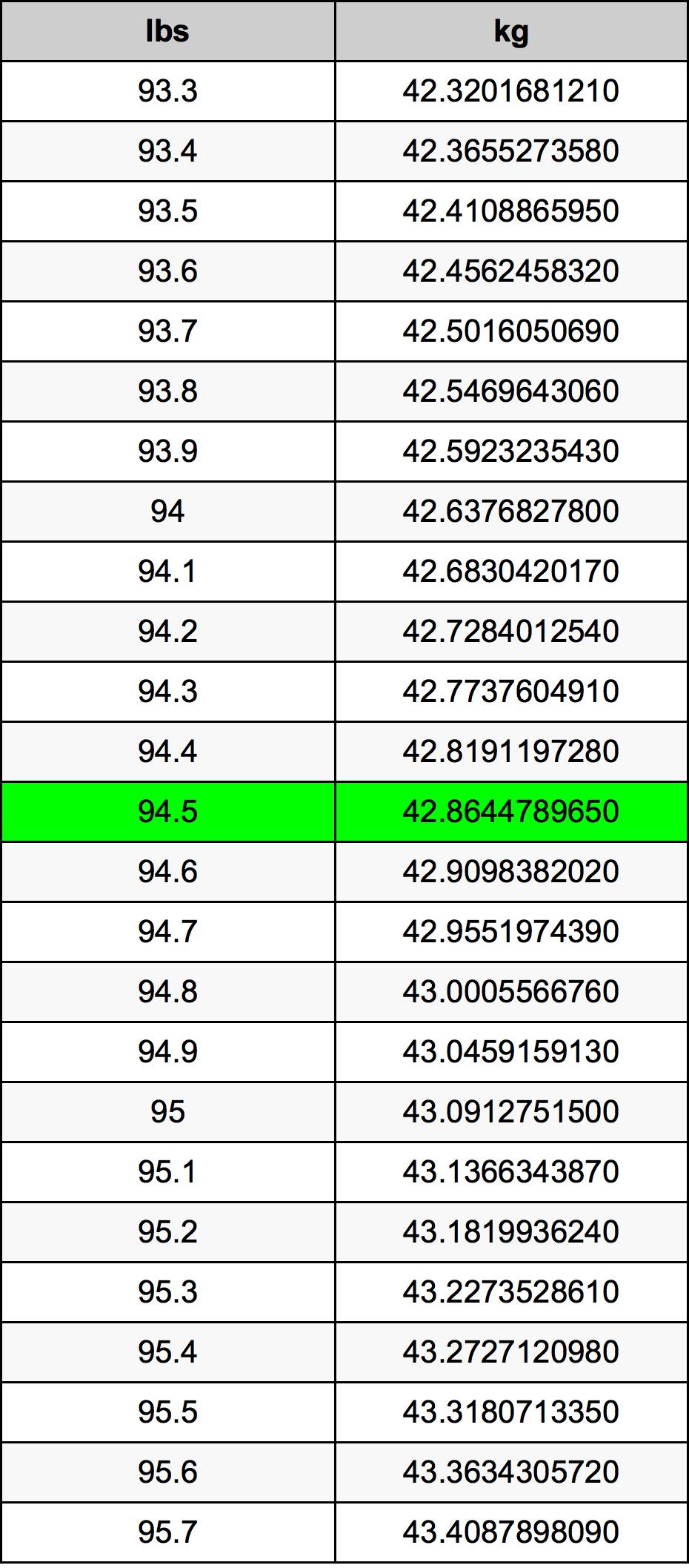 94.5 Libbra tabella di conversione