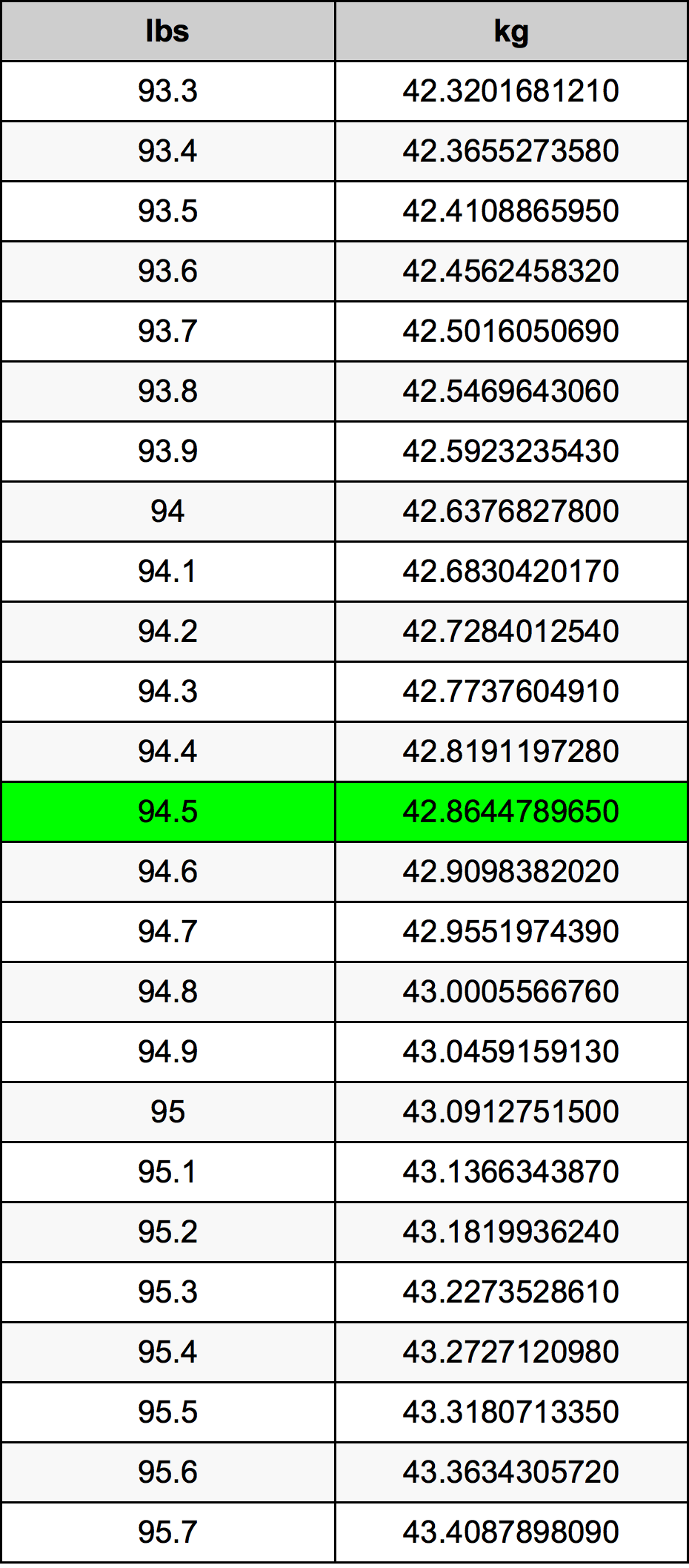 94.5 Pon konversi tabel