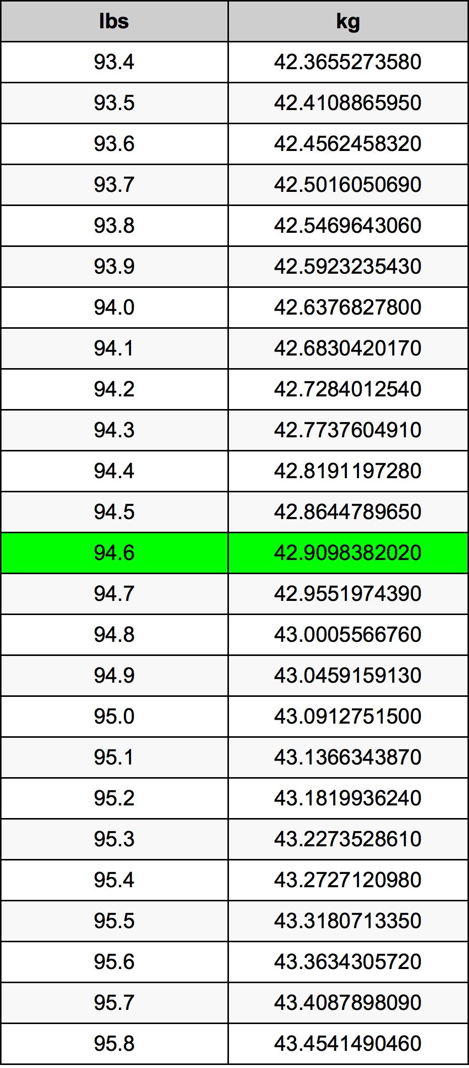 94.6 livră tabelul de conversie