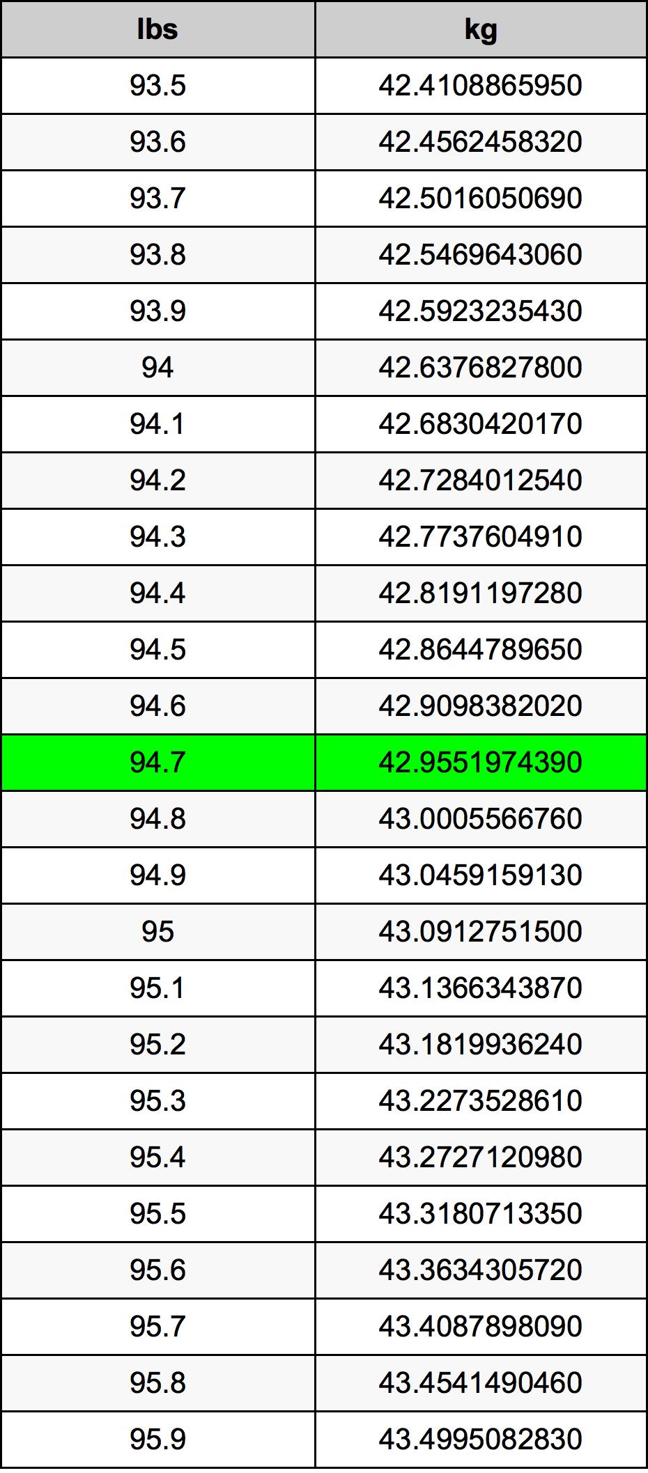 94.7 Svaras konversijos lentelę