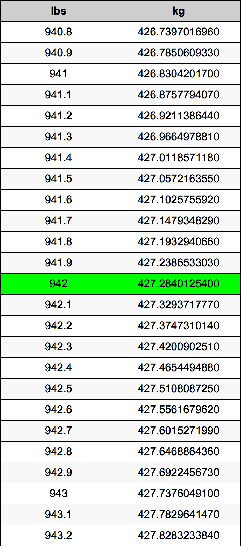 942 Pund konverteringstabell