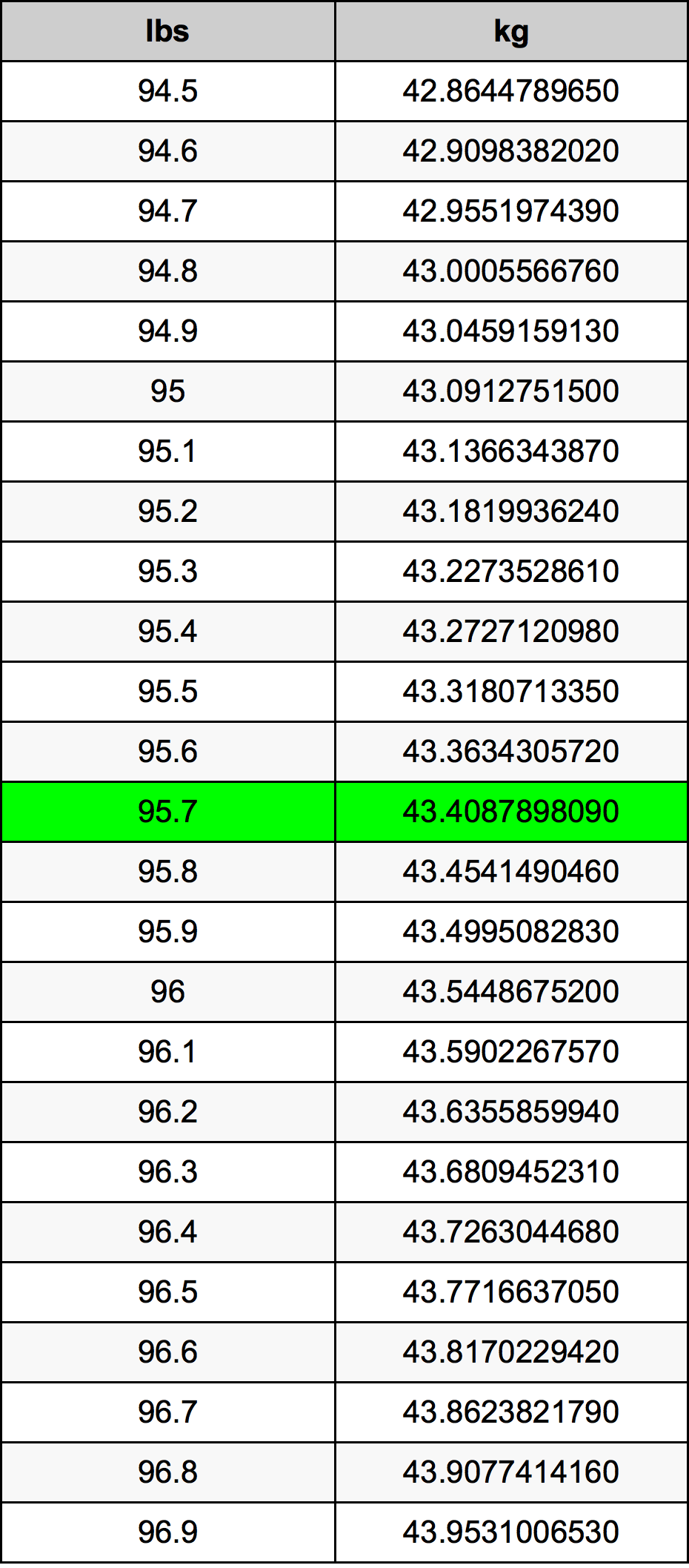 95.7 Lliura Taula de conversió