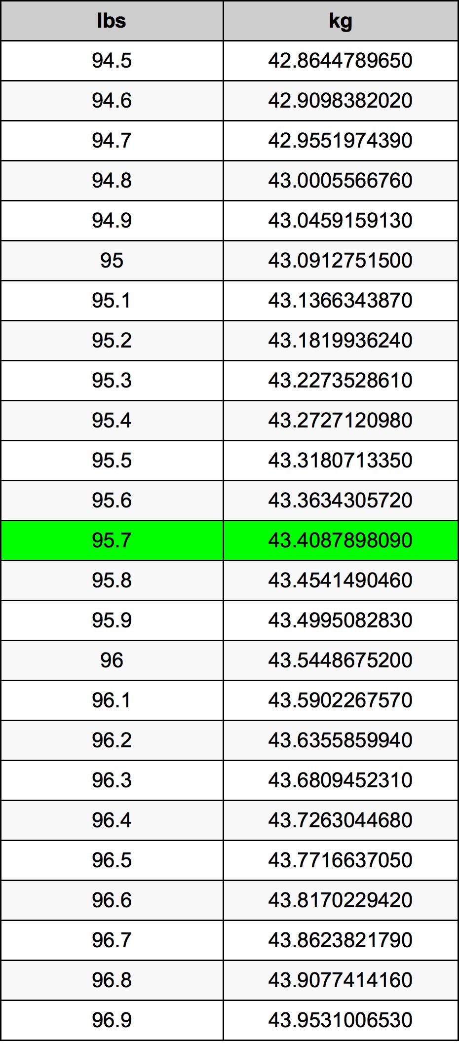 95.7 Pund konverteringstabell