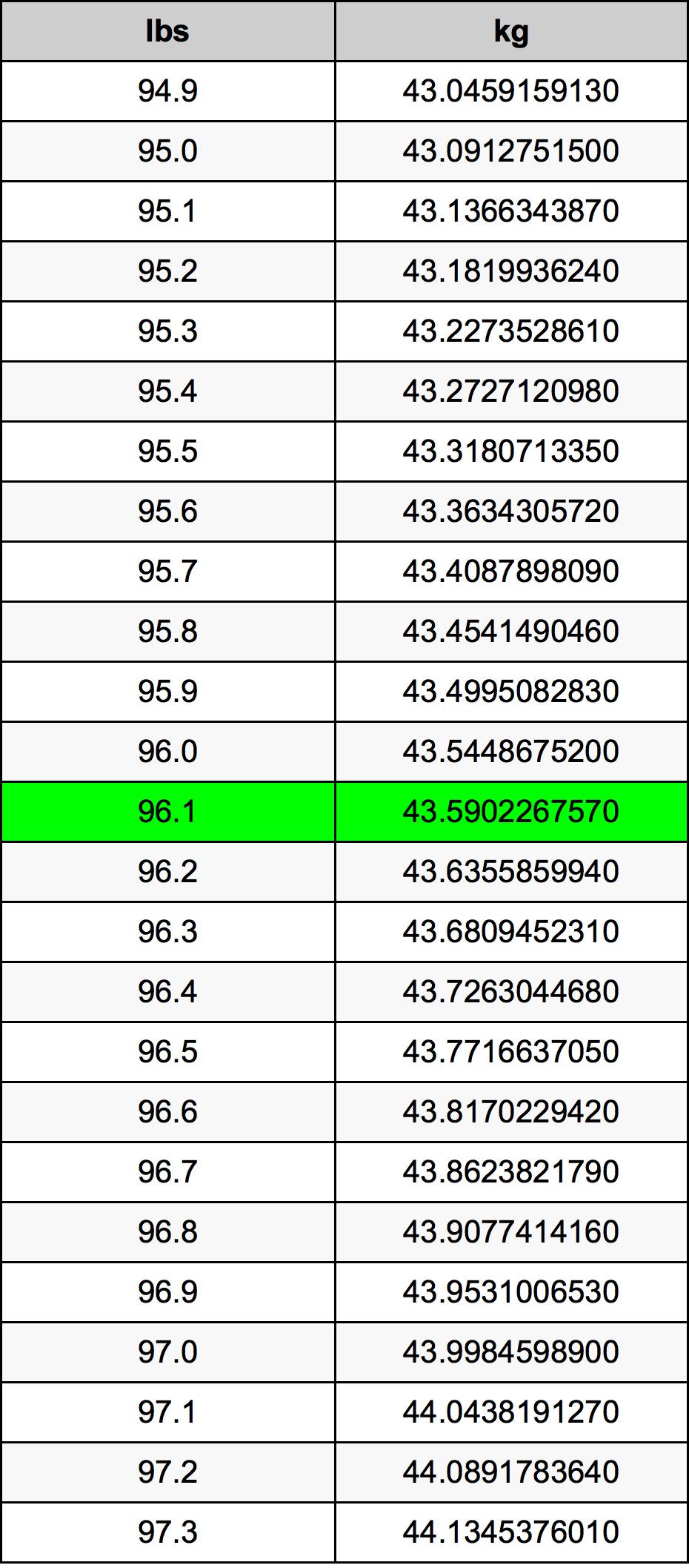 96.1 Фунт Таблиця перетворення