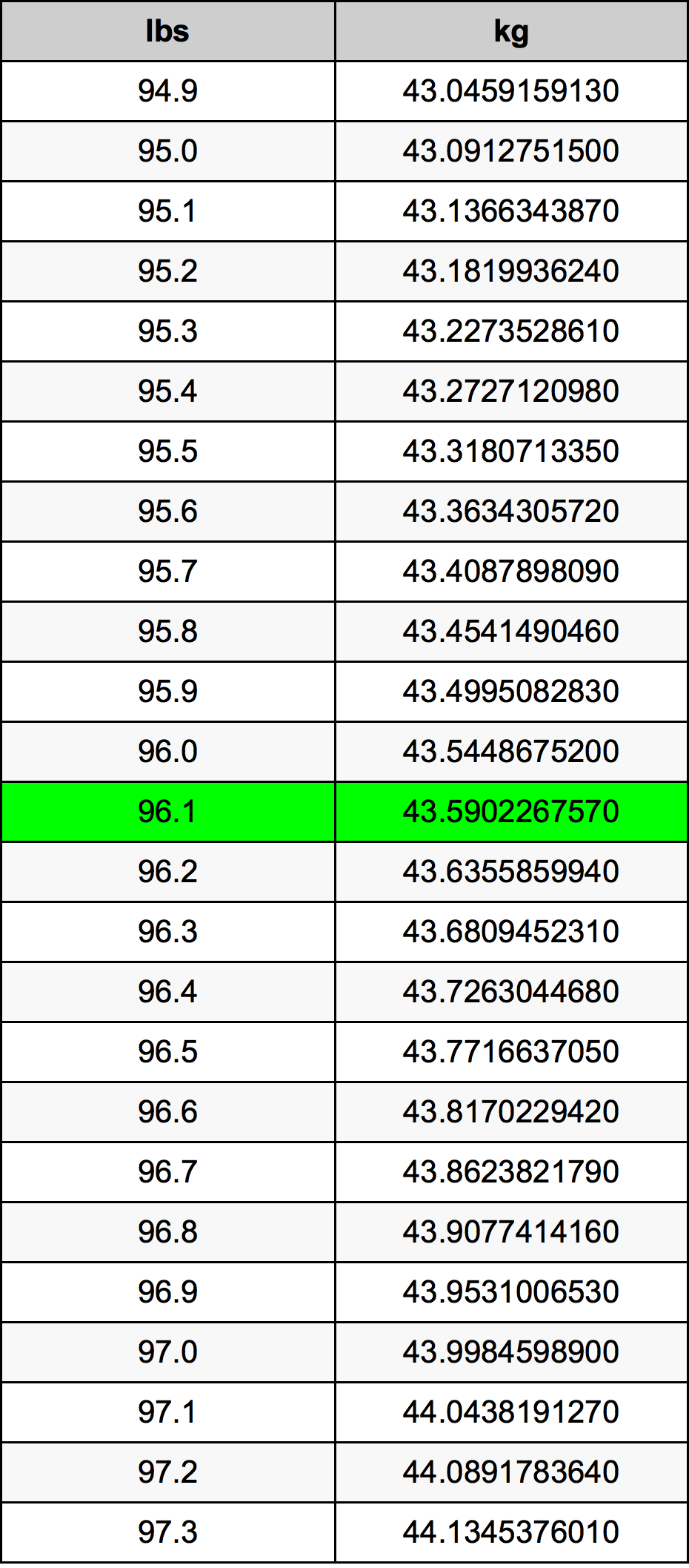 96.1 Funt pretvorbena tabela