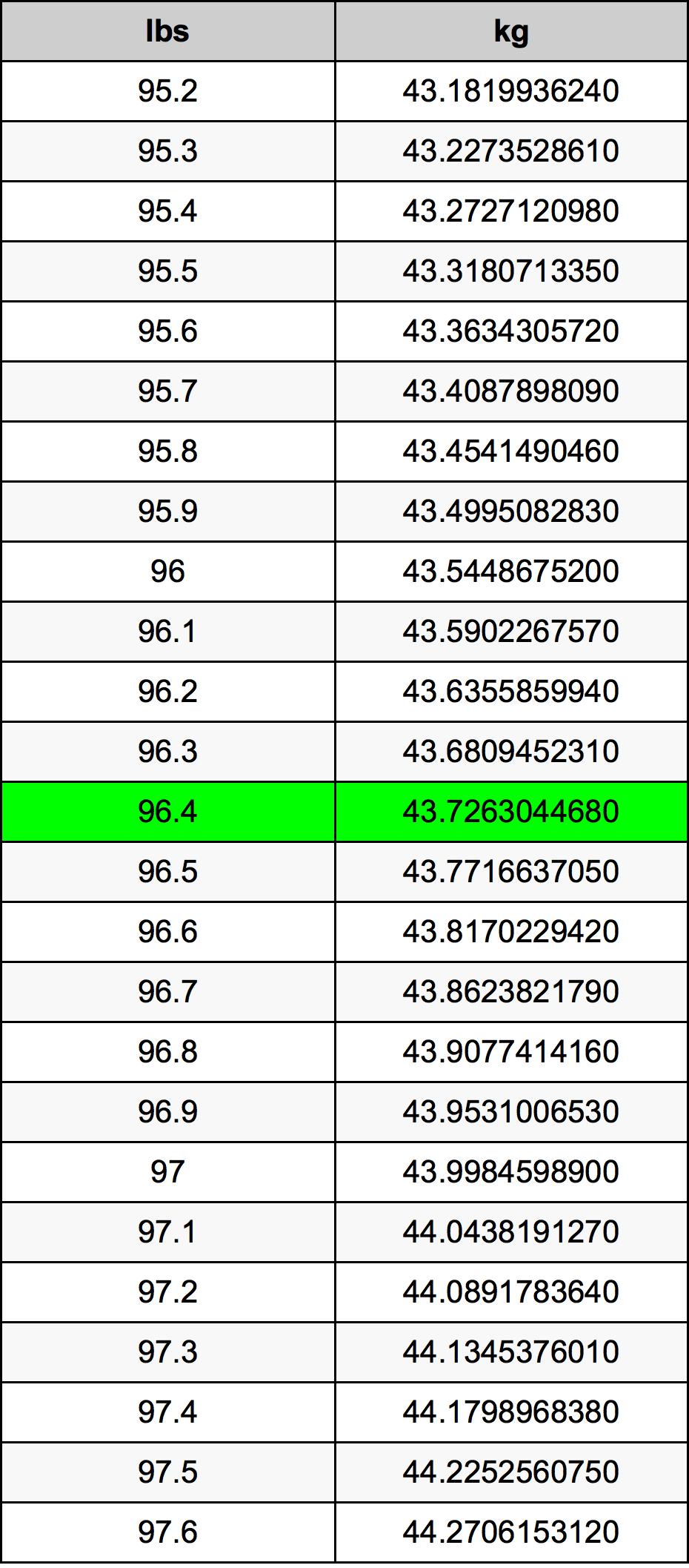 96.4 رطل جدول تحويل
