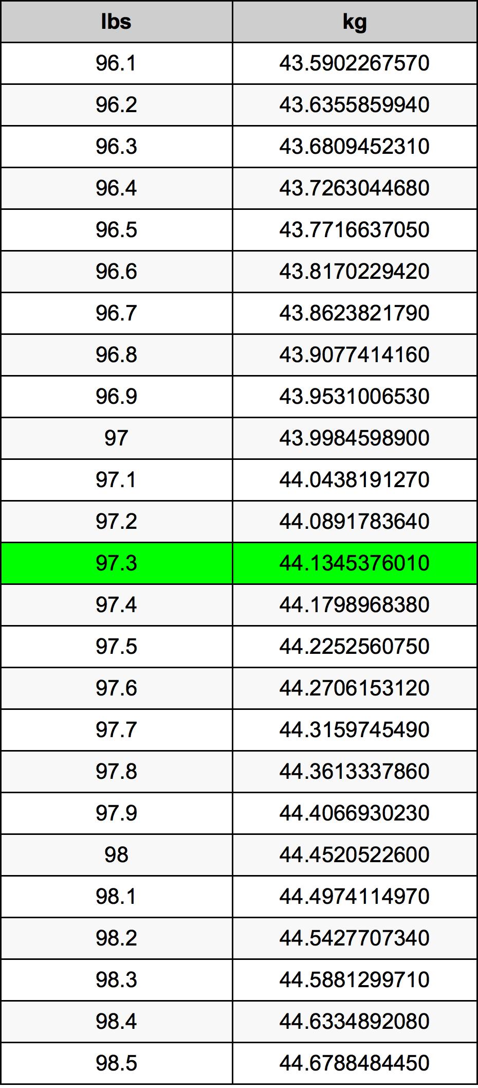 97.3 Funta Table