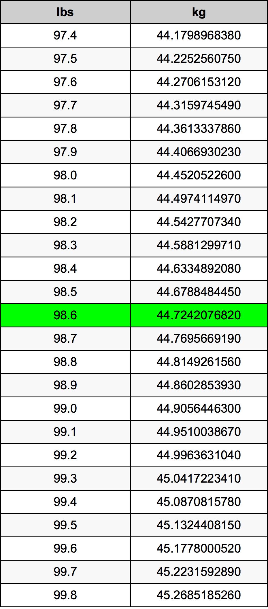 98.6 Funta Table