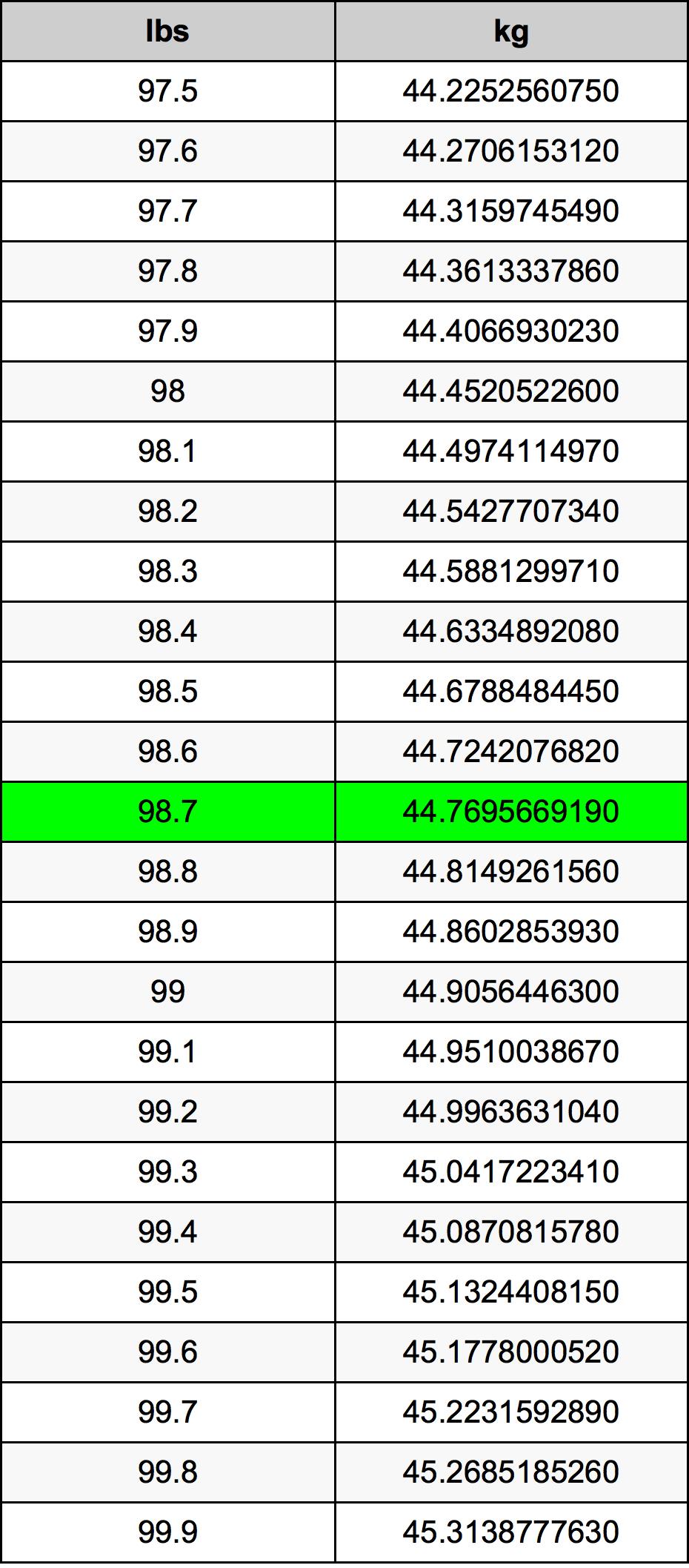 98.7 Lliura Taula de conversió
